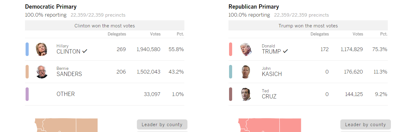 FireShot Screen Capture #2714 - 'California primary 2016 election results and map - Los Angeles Times' - graphics_latimes_com_election-2016-california